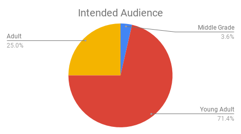 Intended Audience